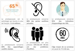 La prévalence du trouble presbyacousique dans la population de malentendants